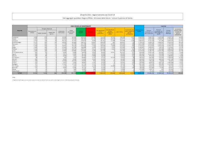 tabella dati covid 20 aprile protezione civile